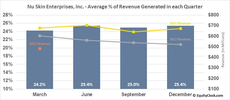 Nu Skin Enterprises, Inc. (NYSE:NUS) Revenue Seasonality
