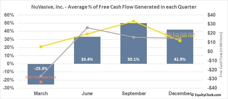 NuVasive, Inc. (NASD:NUVA) Free Cash Flow Seasonality