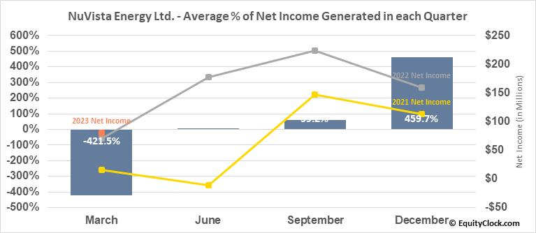 NuVista Energy Ltd. (TSE:NVA.TO) Net Income Seasonality