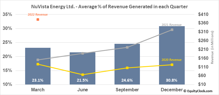 NuVista Energy Ltd. (TSE:NVA.TO) Revenue Seasonality