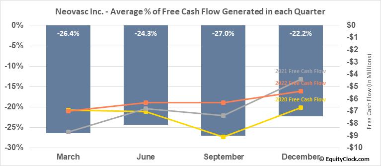 Neovasc Inc. (NASD:NVCN) Free Cash Flow Seasonality
