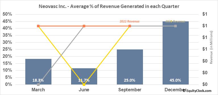 Neovasc Inc. (NASD:NVCN) Revenue Seasonality