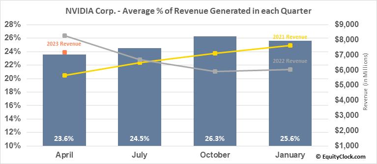 NVIDIA Corp. (NASD:NVDA) Revenue Seasonality