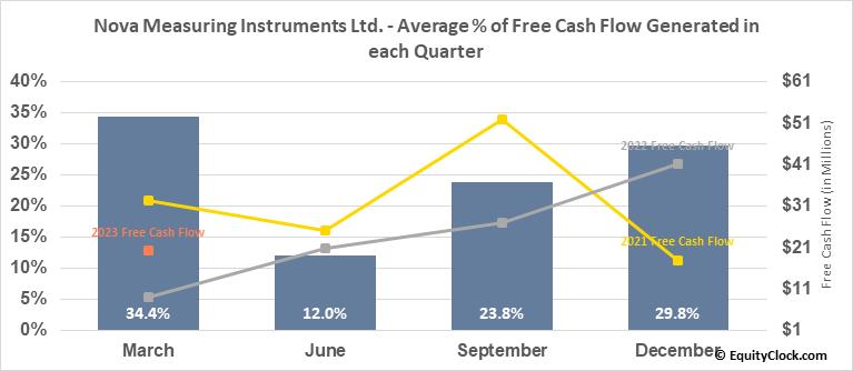 Nova Measuring Instruments Ltd. (NASD:NVMI) Free Cash Flow Seasonality