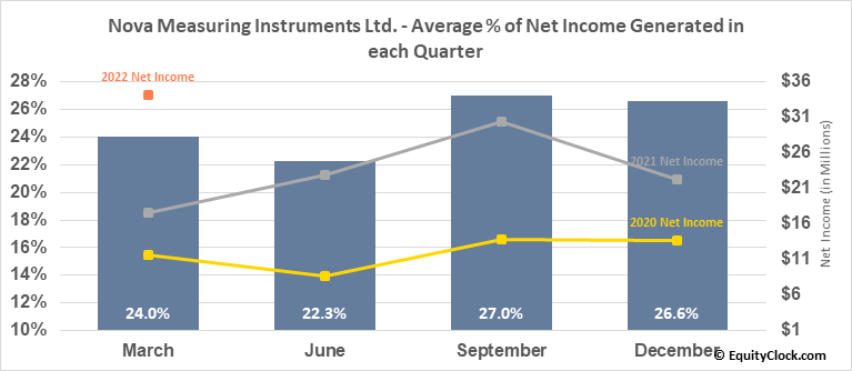 Nova Measuring Instruments Ltd. (NASD:NVMI) Net Income Seasonality