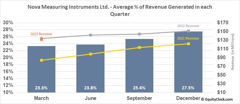 Nova Measuring Instruments Ltd. (NASD:NVMI) Revenue Seasonality