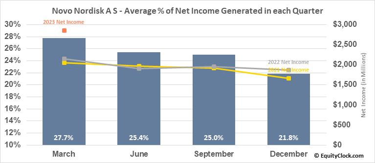 Novo Nordisk A S (NYSE:NVO) Net Income Seasonality