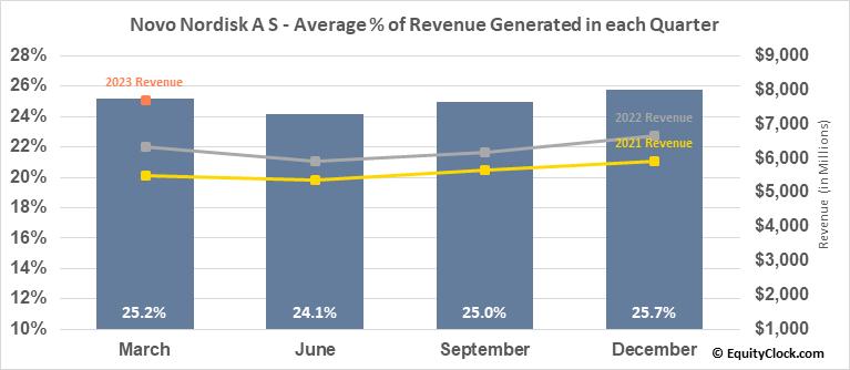 Novo Nordisk A S (NYSE:NVO) Revenue Seasonality