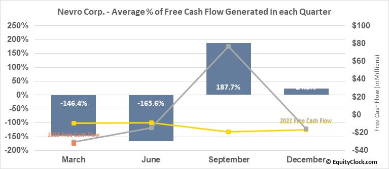 Nevro Corp. (NYSE:NVRO) Free Cash Flow Seasonality