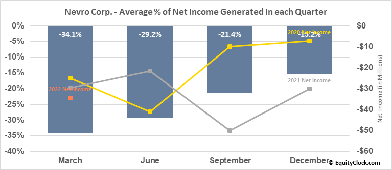 Nevro Corp. (NYSE:NVRO) Net Income Seasonality
