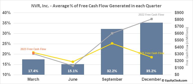 NVR, Inc. (NYSE:NVR) Free Cash Flow Seasonality