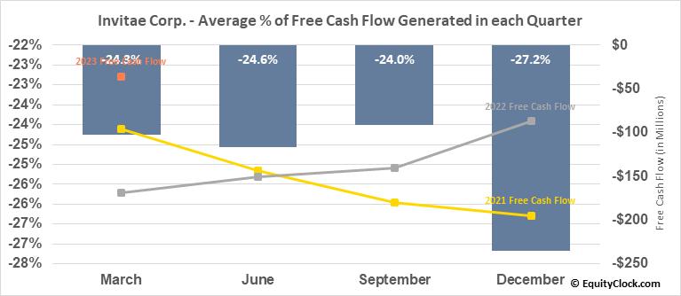 Invitae Corp. (NYSE:NVTA) Free Cash Flow Seasonality