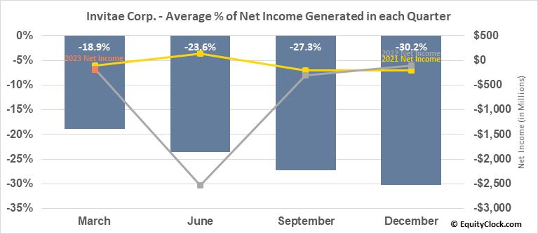 Invitae Corp. (NYSE:NVTA) Net Income Seasonality