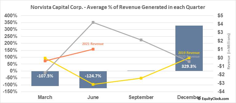 Norvista Capital Corp. (TSXV:NVV.V) Revenue Seasonality