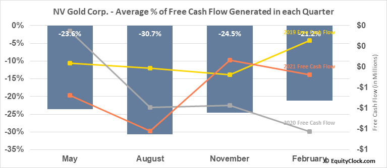 NV Gold Corp. (TSXV:NVX.V) Free Cash Flow Seasonality