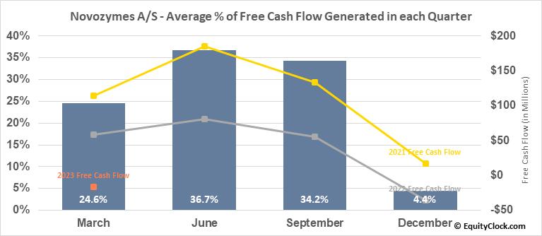 Novozymes A/S (OTCMKT:NVZMY) Free Cash Flow Seasonality