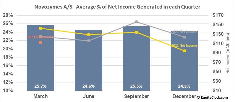 Novozymes A/S (OTCMKT:NVZMY) Net Income Seasonality