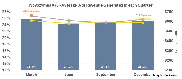 Novozymes A/S (OTCMKT:NVZMY) Revenue Seasonality