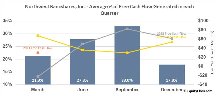 Northwest Bancshares, Inc. (NASD:NWBI) Free Cash Flow Seasonality