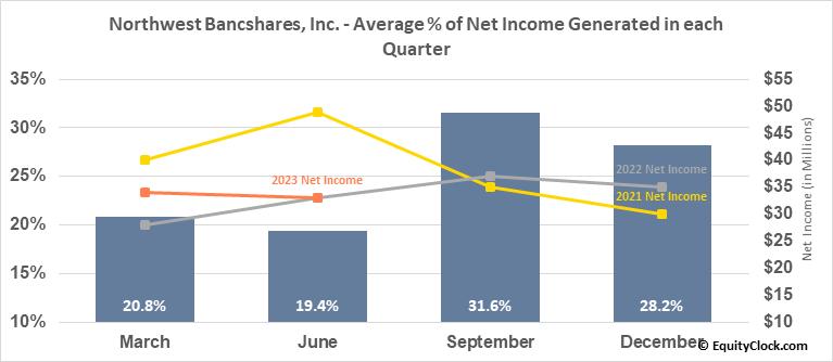 Northwest Bancshares, Inc. (NASD:NWBI) Net Income Seasonality