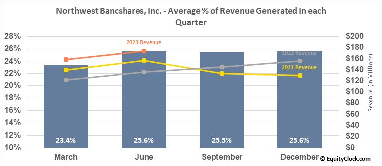 Northwest Bancshares, Inc. (NASD:NWBI) Revenue Seasonality