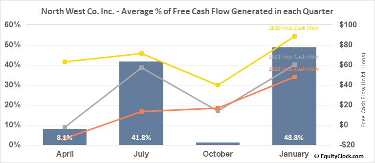 North West Co. Inc. (TSE:NWC.TO) Free Cash Flow Seasonality