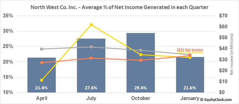 North West Co. Inc. (TSE:NWC.TO) Net Income Seasonality