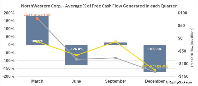 NorthWestern Corp. (NASD:NWE) Free Cash Flow Seasonality