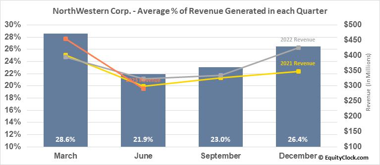 NorthWestern Corp. (NASD:NWE) Revenue Seasonality