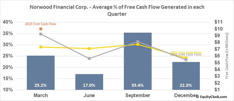 Norwood Financial Corp. (NASD:NWFL) Free Cash Flow Seasonality