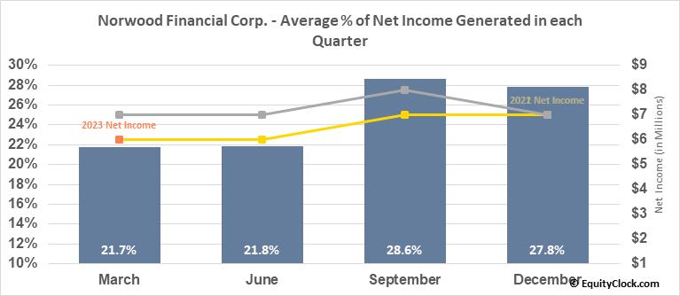 Norwood Financial Corp. (NASD:NWFL) Net Income Seasonality