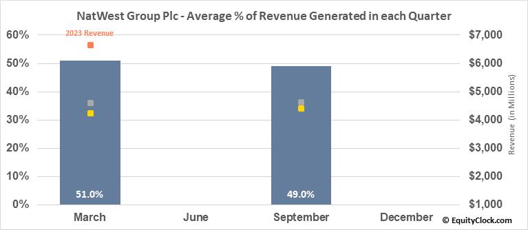 NatWest Group Plc (NYSE:NWG) Revenue Seasonality