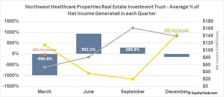 Northwest Healthcare Properties Real Estate Investment Trust (TSE:NWH/UN.TO) Net Income Seasonality