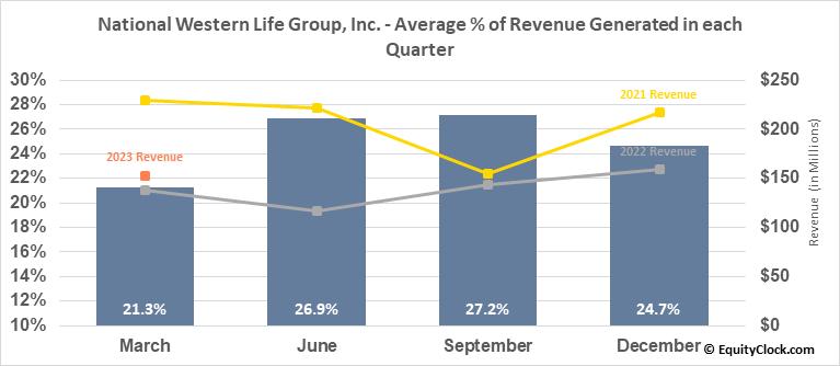 National Western Life Group, Inc. (NASD:NWLI) Revenue Seasonality