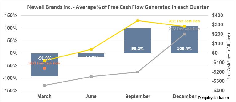 Newell Brands Inc. (NASD:NWL) Free Cash Flow Seasonality