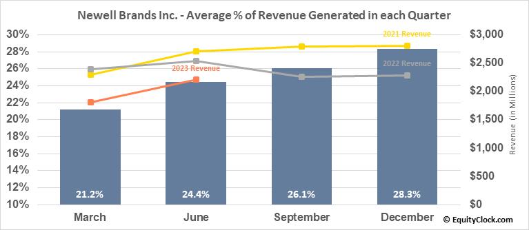Newell Brands Inc. (NASD:NWL) Revenue Seasonality
