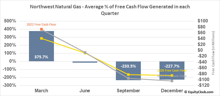 Northwest Natural Gas (NYSE:NWN) Free Cash Flow Seasonality