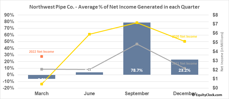 Northwest Pipe Co. (NASD:NWPX) Net Income Seasonality