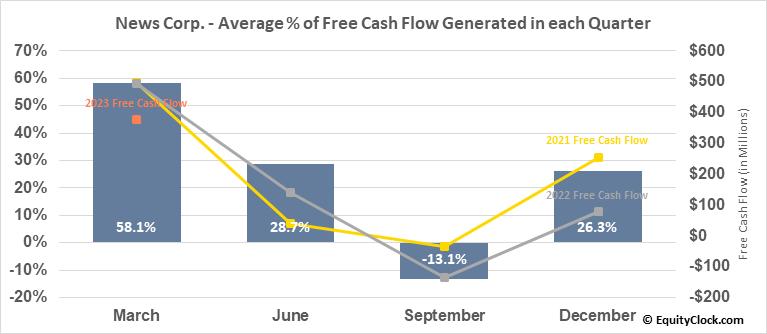 News Corp. (NASD:NWSA) Free Cash Flow Seasonality