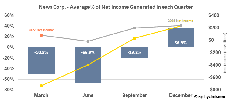 News Corp. (NASD:NWSA) Net Income Seasonality
