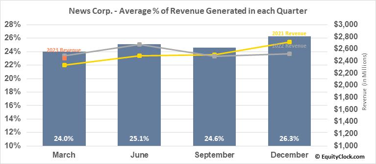 News Corp. (NASD:NWSA) Revenue Seasonality