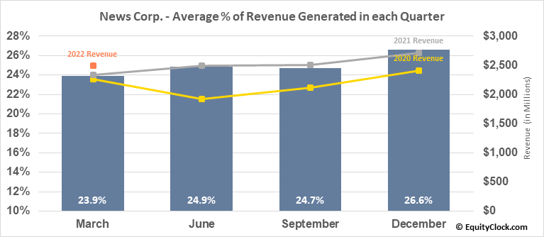 News Corp. (NASD:NWS) Revenue Seasonality