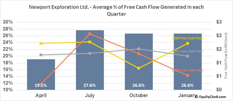 Newport Exploration Ltd. (TSXV:NWX.V) Free Cash Flow Seasonality