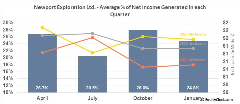Newport Exploration Ltd. (TSXV:NWX.V) Net Income Seasonality