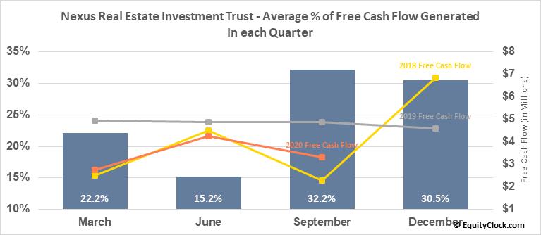 Nexus Real Estate Investment Trust (TSXV:NXR/UN.V) Free Cash Flow Seasonality