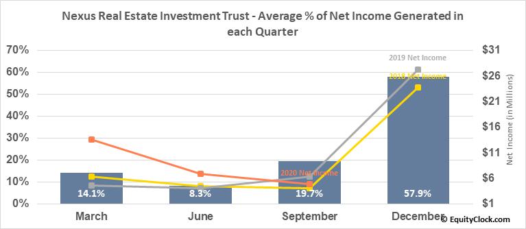 Nexus Real Estate Investment Trust (TSXV:NXR/UN.V) Net Income Seasonality