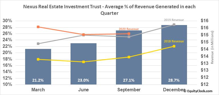 Nexus Real Estate Investment Trust (TSXV:NXR/UN.V) Revenue Seasonality