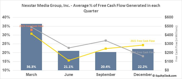 Nexstar Media Group, Inc. (NASD:NXST) Free Cash Flow Seasonality