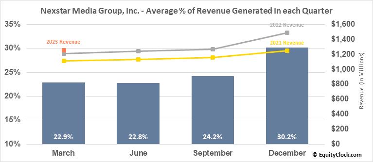 Nexstar Media Group, Inc. (NASD:NXST) Revenue Seasonality