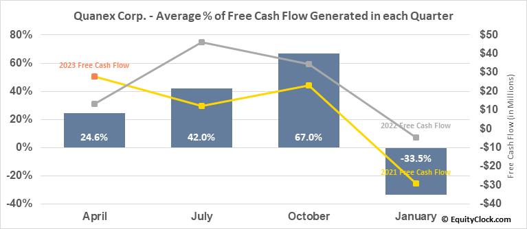 Quanex Corp. (NYSE:NX) Free Cash Flow Seasonality